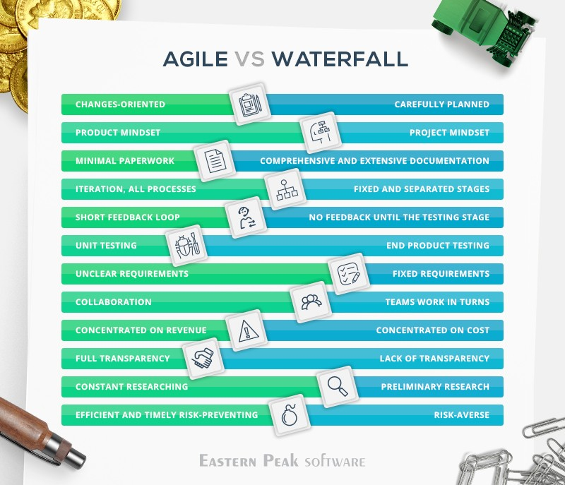 agile vs waterfall As many project management, product development and software development teams are making a change from the waterfall development to agile ones let's glimpse through the differences between agile vs scrum vs waterfall methodologies.