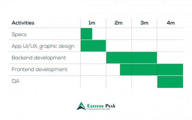 example-of-project-timeline-eastern-peak-how-long-does-it-take-to-create-an-app