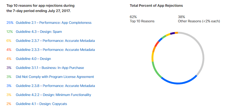 How to Publish Your App on App Store and Google Play: A
