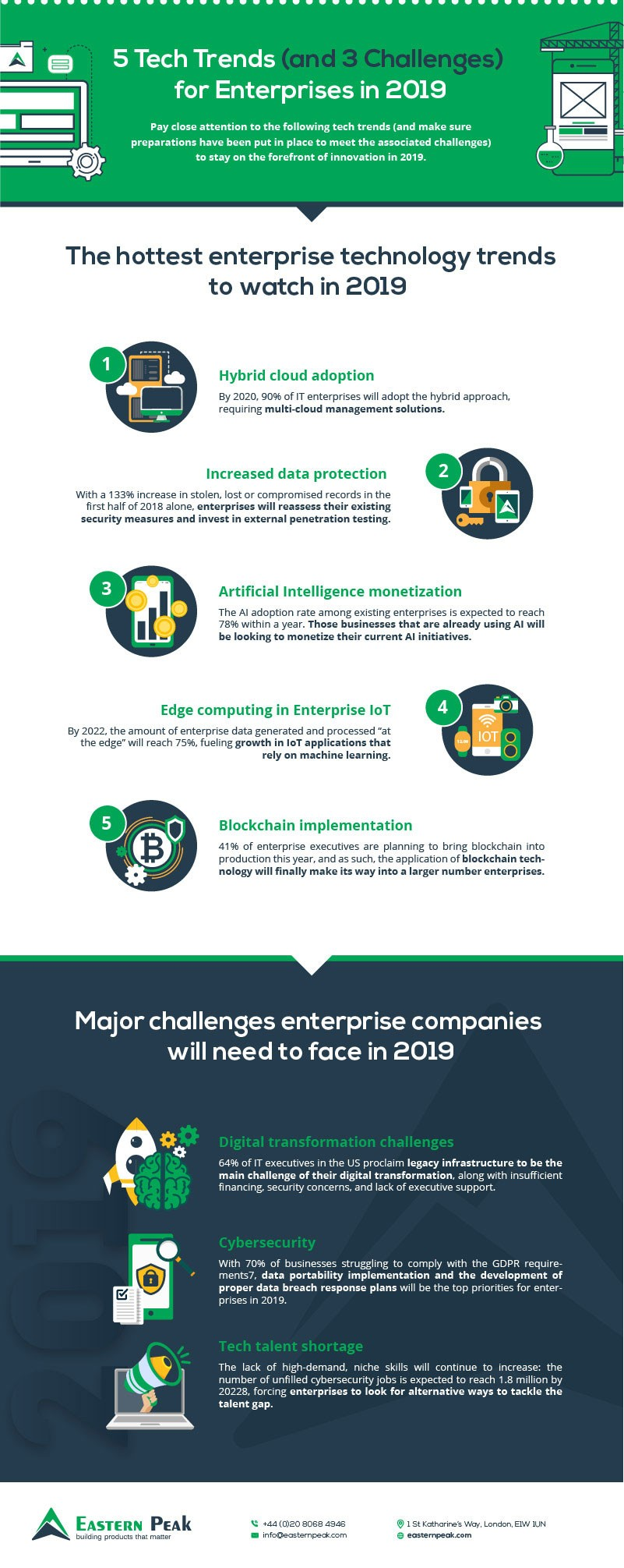 tech-trends-2019-infographic